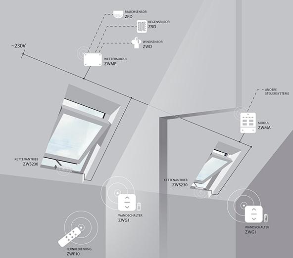 Fakro Dachfenster - elektrische Steuerung - Einkanal Steuerung - Dachflächenfenster