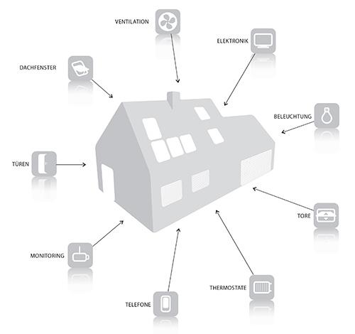 Fakro Dachfenster - elektrische Steuerung - Kabellose Steuerung Z-Wave - Dachflächenfenster
