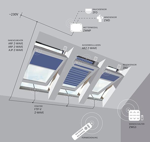 Fakro Dachfenster - elektrische Steuerung - Mehrkanal Steuerung - Dachflächenfenster